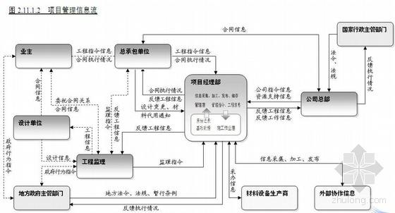 浙江某化工项目施工管理程序(附图)