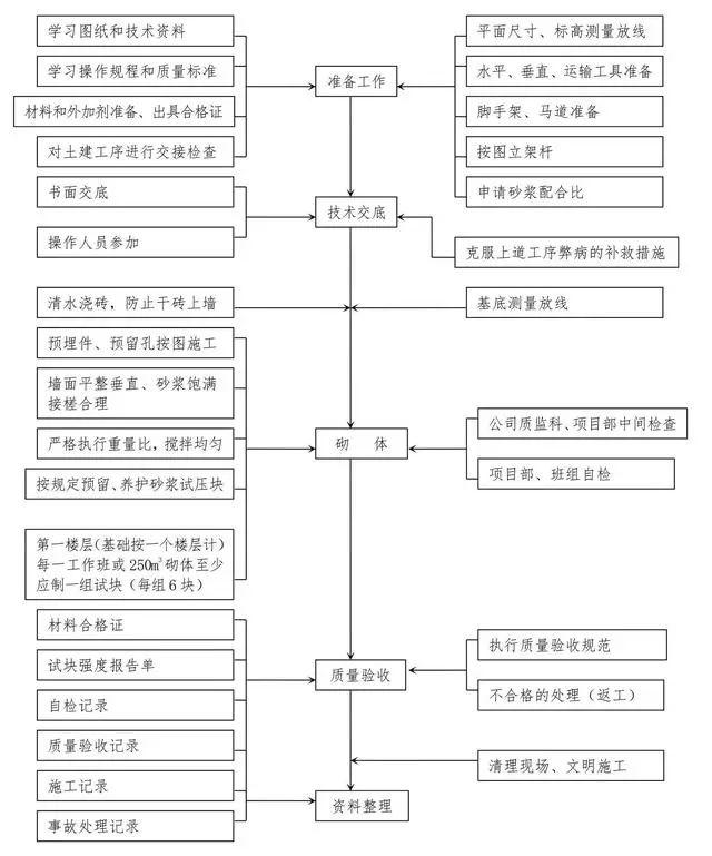十大工程施工主要工序质量控制图,一次性汇总_5