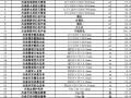 [上海]2017年8月材料厂商报价信息(品牌市场价)