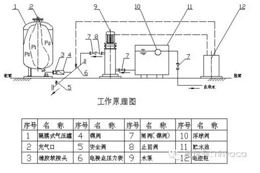 暖通空调系统定压补水装置的选用_6