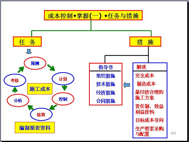 工程项目管理知识体系全貌讲解(270页,图文丰富)_2