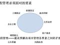 【万科集团】万科工程精细化管理(共85页)