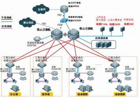 南京某学院校园网设计方案书.