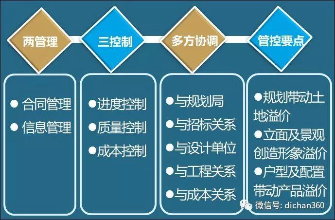 房地产项目开发设计流程_5