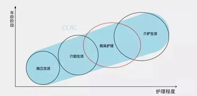 持续照料型养老社区 CCRC