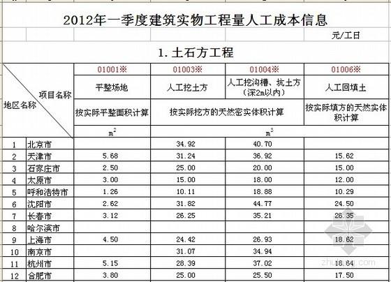 全国2012年1季度建筑工种人工成本信息表及建筑实物工程量人工成本表