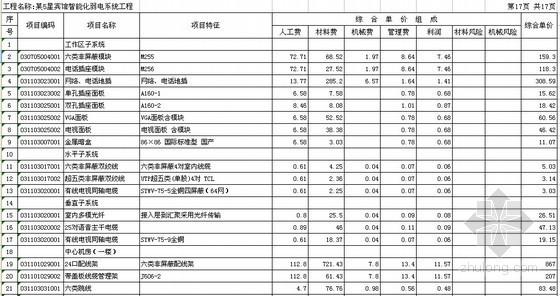 2012年江西某5星宾馆智能化弱电系统工程清单报价