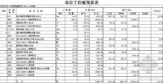 UPvc双臂波纹管资料下载-玉华某教育厂区管网工程预算书