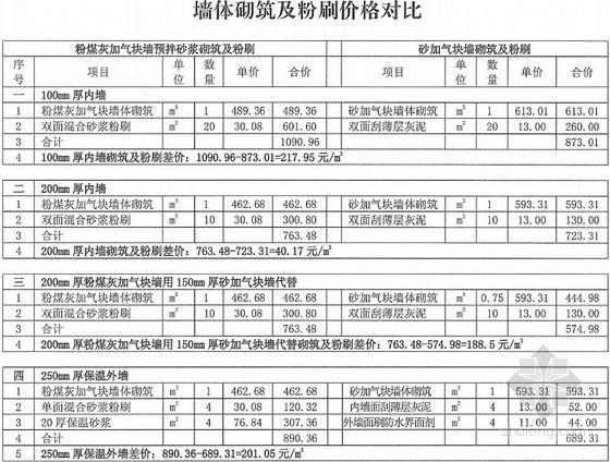 [湖北]2013年3-4月装饰工程材料价格信息