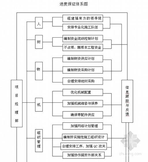 工程进度保证体系图(规范)