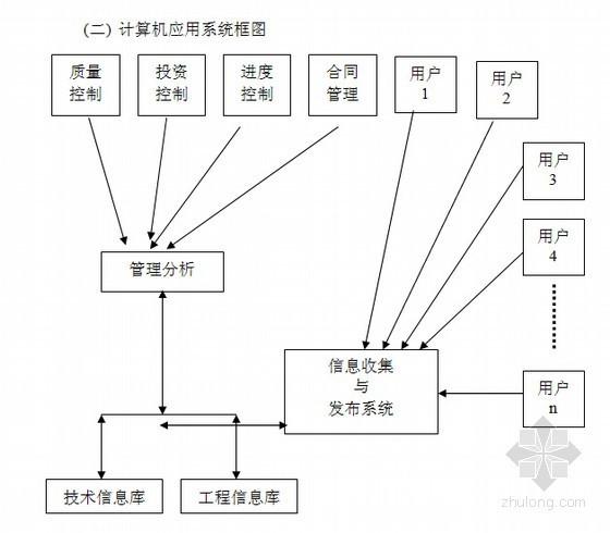 [北京]某超高层办公大楼监理大纲(含大量流程图)