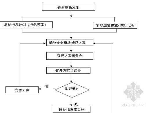住宅工程安全监理规划实施范本 63页(附构件计算式)