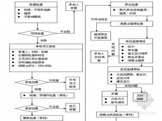 公路工程监理全套工作流程图(82张 图片清晰)