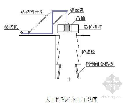 [广东]轻轨车辆段人工挖孔桩基础施工方案