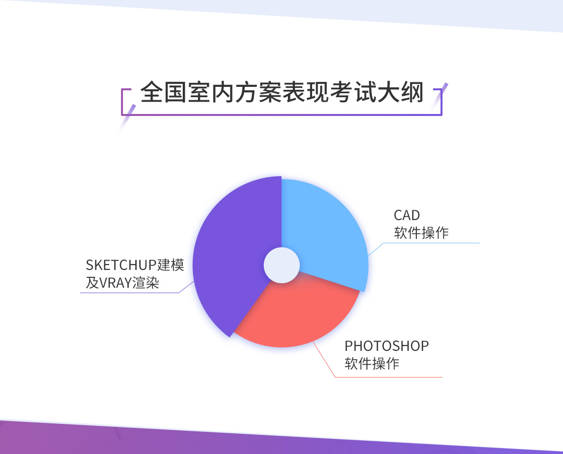 全国室内方案表现证书考试考试大纲,以CAD软件操作、Sketchup以及VRay渲染、Photoshop软件操作为主要内容