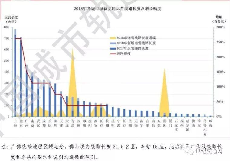 果断收藏|中国城市轨道交通发展10大关键数据