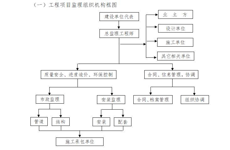 【市政排水】黑臭水系治理工程监理大纲(共167页)_5