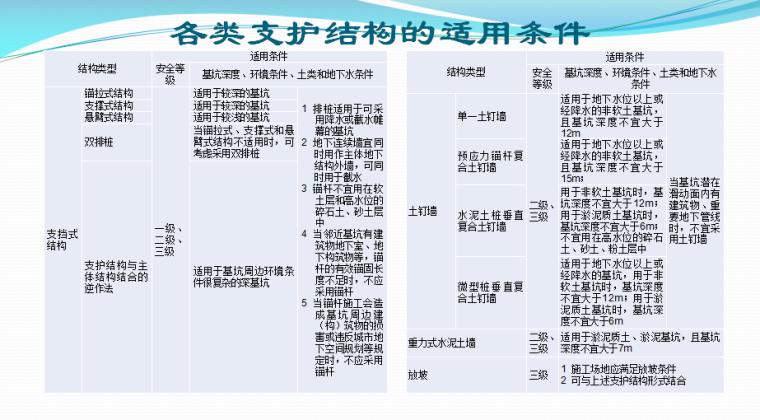 【安全】2018年监理安全培训讲义(共34页)_6