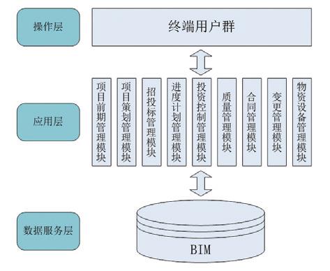 浅析BIM技术在工程项目电子招投标系统建设中的应用