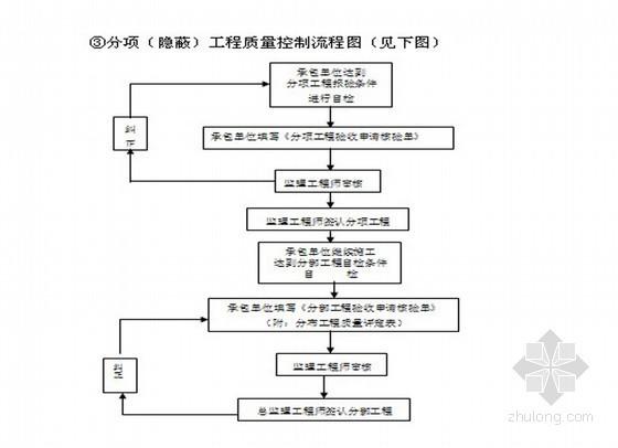 园林绿化及室外配套工程监理规划(详细)