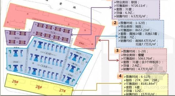 [北京]高档别墅区项目营销策略报告