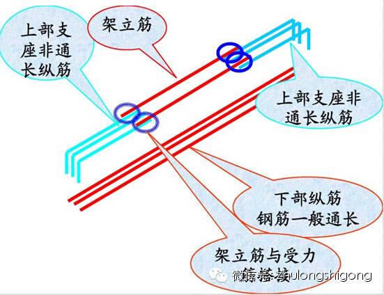 [干货]钢筋三维立体图解,钢筋算量识图必备基础