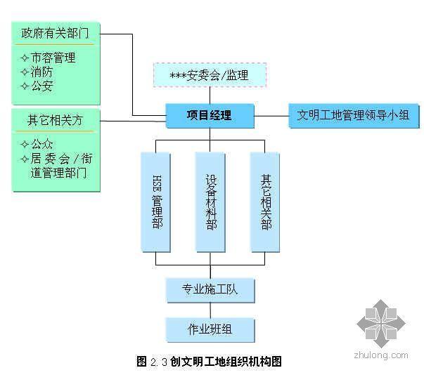 浙江某化工项目安全文明施工管理措施(标志图)