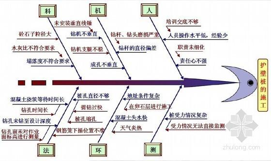 超大超深基坑支护施工质量控制(攻关型QC)