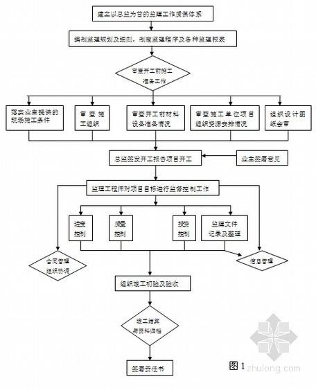 [宁夏]某安置房工程监理规划(大量流程图)