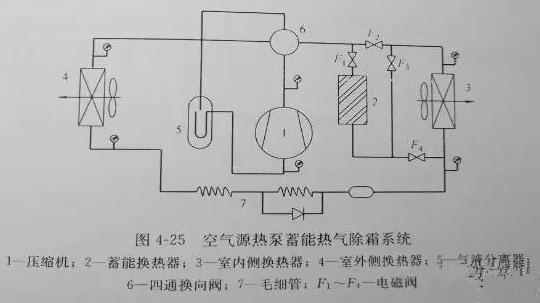 空气源热泵蓄能热气除霜系统图及其与传统热气除霜系统相比的优势