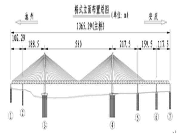 城际铁路长江大桥工程施工组织设计(钢桁梁斜拉桥)