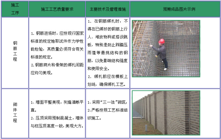 [湖南]新建110kV变电站项目管理实施规划(图文丰富)_5