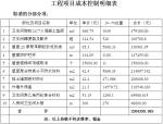 工程项目成本控制明细表