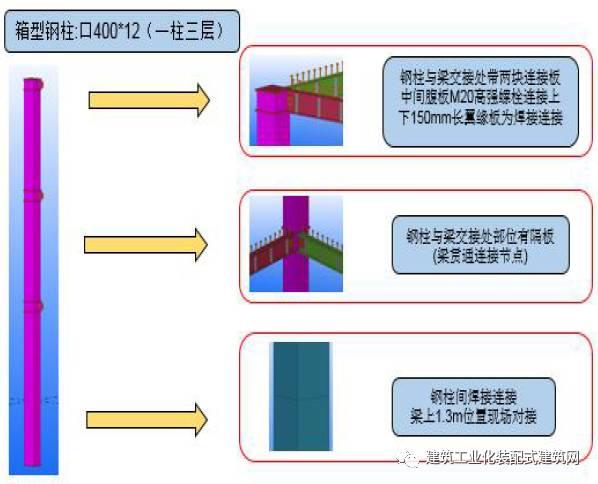 北京市首座钢结构装配式建筑施工管理实践_7