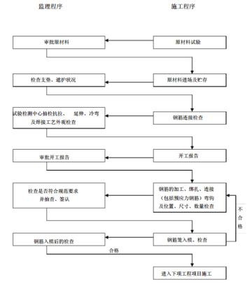 [广东]高速公路项目总监办监理实施细则(152页)