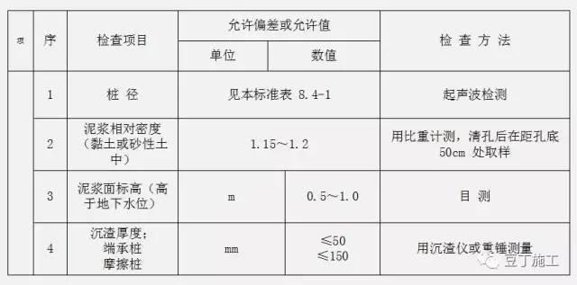 钻孔灌注桩全流程施工要点总结(含现场各岗位职责及通病防治)_10