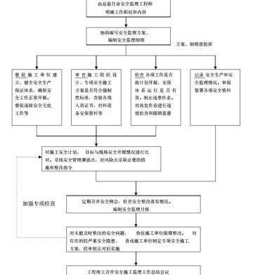 [四川]公路整治改建工程监理细则(170页)