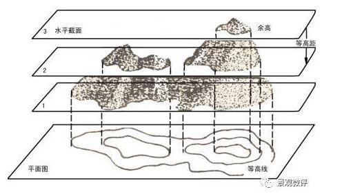 景观快题设计干货景观微地形设计要点(下)_2