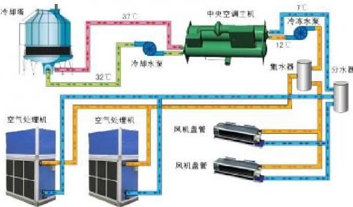 暖通空调自动控制系统培训资料
