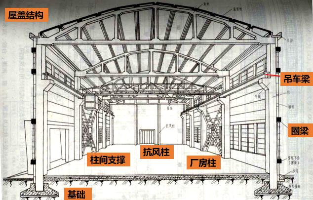 钢筋混凝土构件图与钢结构图识图(PPT,115页)