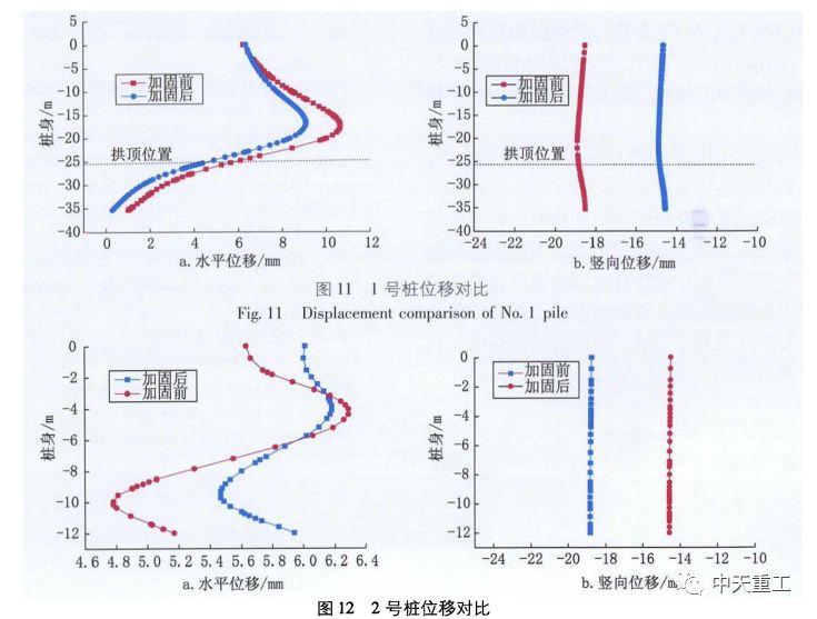 超大直径盾构近接既有建筑物桩基施工的影响分析_11
