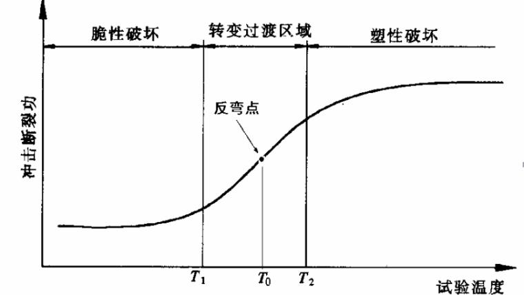 钢结构基本原理中课件_2