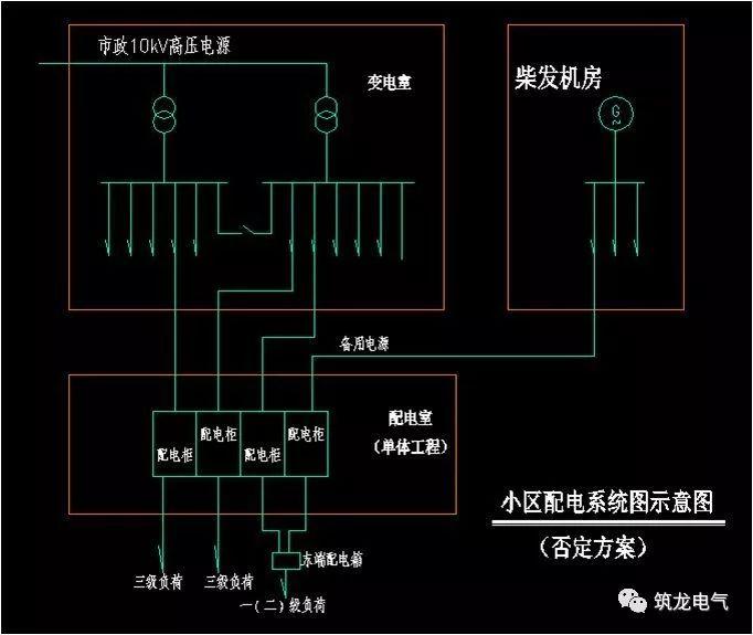 JGJ242-2011《住宅建筑电气设计规范》解读,建议设计人员收藏!_2
