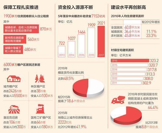 人民日报:我国居民人均住房建筑面积达40.8平方米