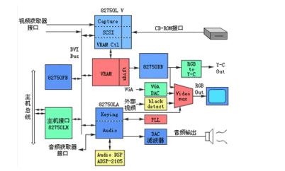 第七章_多媒体计算机系统组成