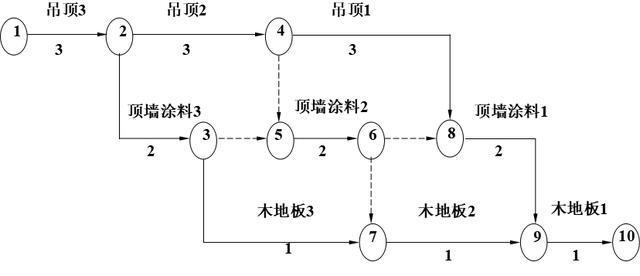 双代号网络图的时标网络计划讲解