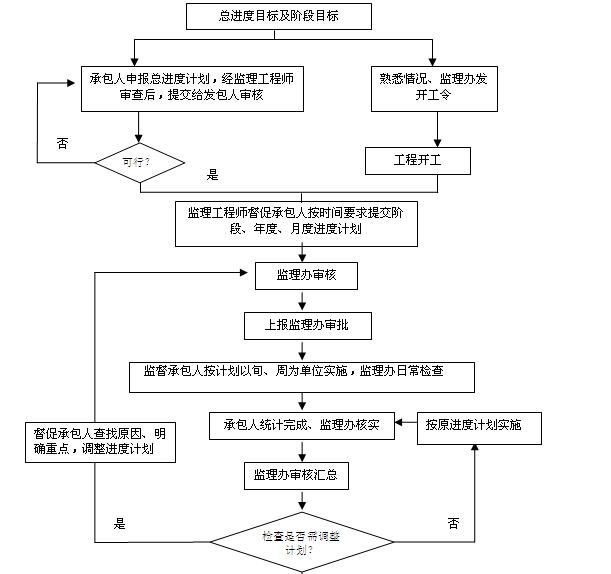 [江西]道路提升改造工程施工监理计划(139页)_3