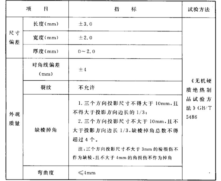 CECS380:2014膨胀珍珠岩保温板薄抹灰外墙外保温工程技术规程