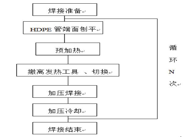 CC-WJ3斜拉索施工方案