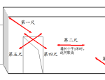 建筑工程质量实测实量操作指引
